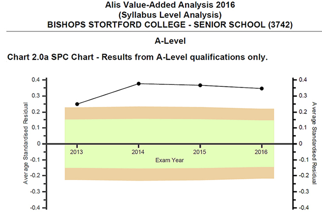Value added a level results smaller2