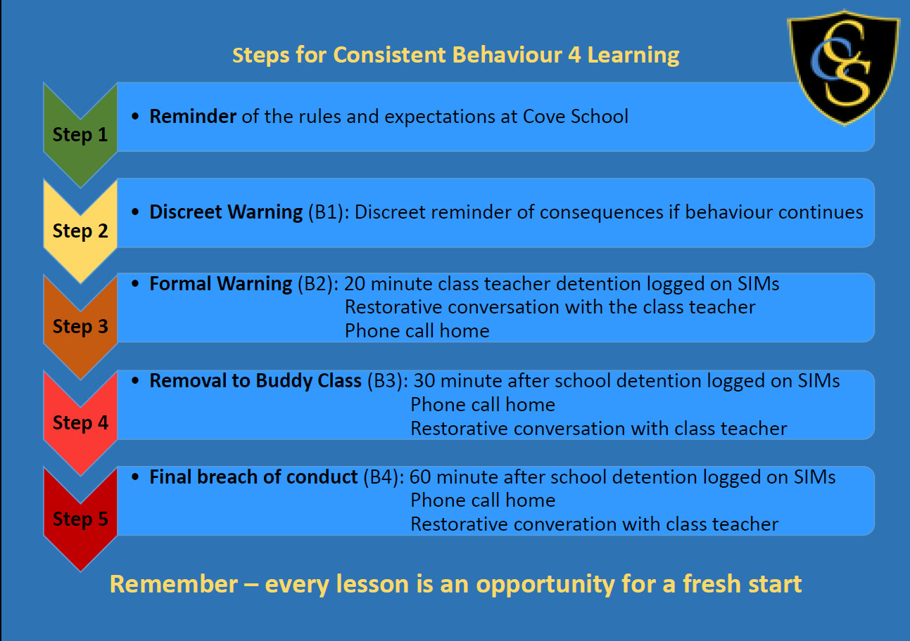 Steps for consistent behaviour 4 learning