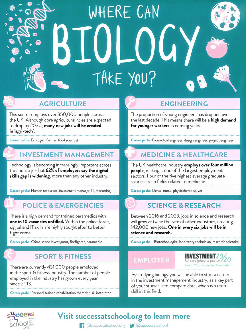 Where can biology take you