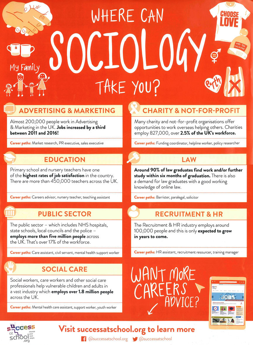 Where can sociology take yo