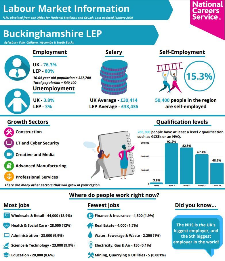 Buckinghamshire labour market information 2020 2