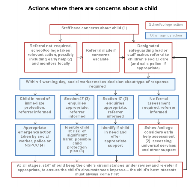 ChildProtectionFlowchart