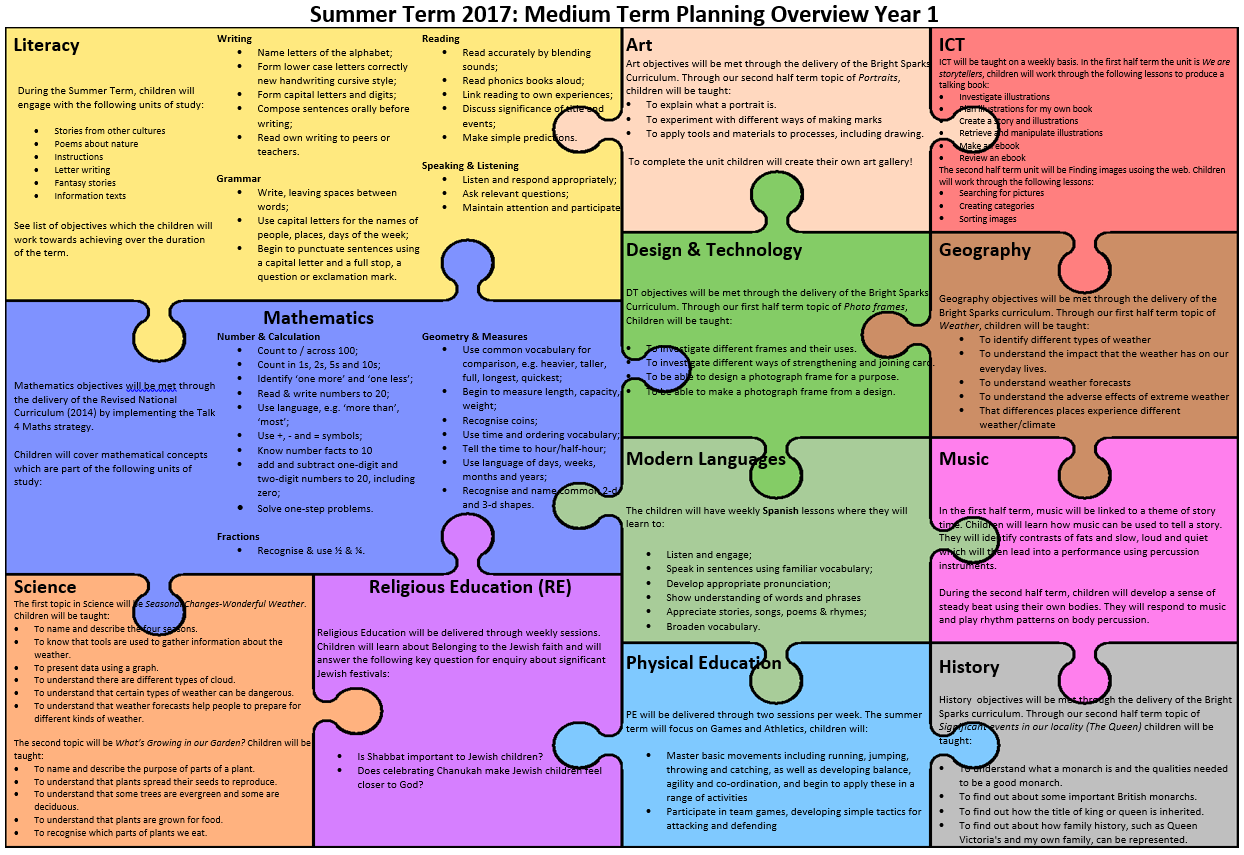 Summer term 2017 overview bw jigsaw