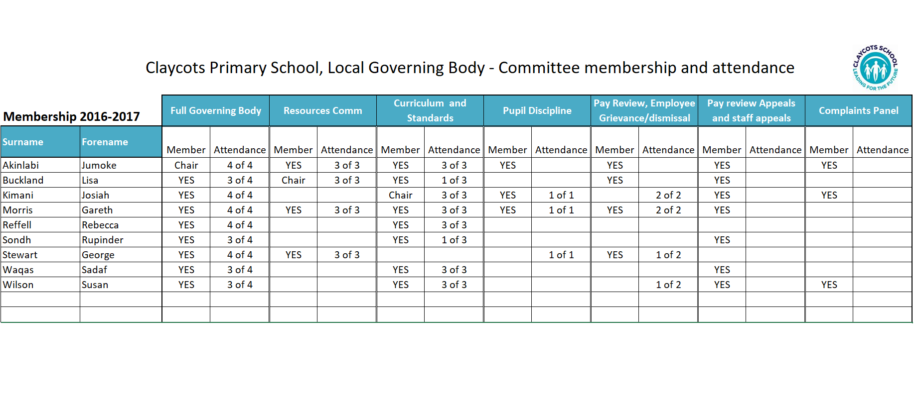 Claycots Primary School Local Governing Body Committee Membership and Attendance2