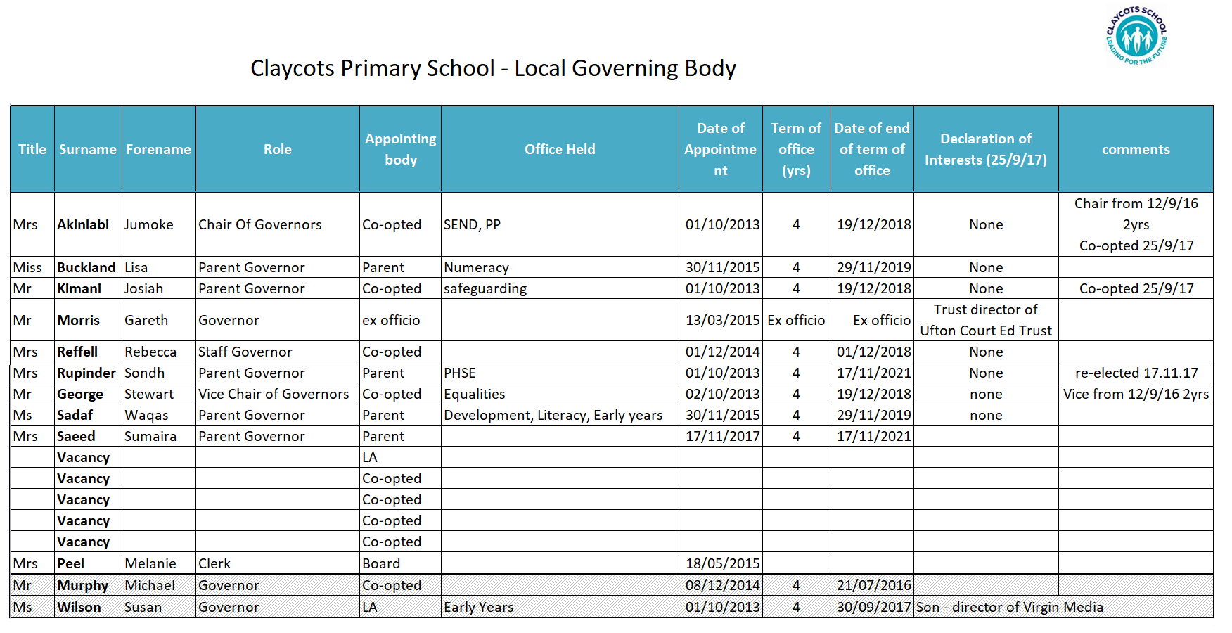 New claycots primary school local governing body