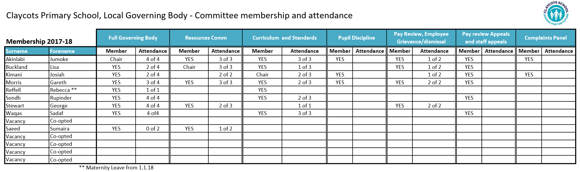 Committee membership and attendance 2017 18