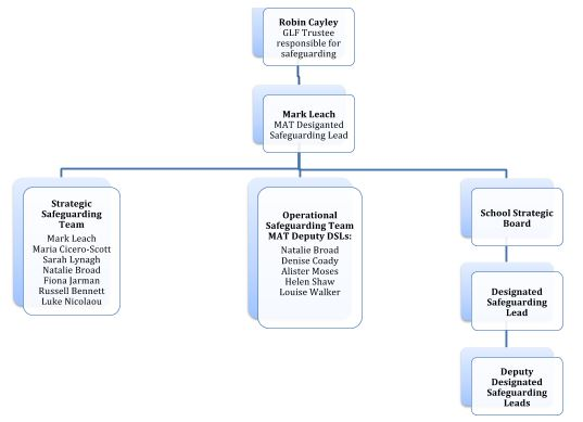 GLF Safeguarding Structure Diagram