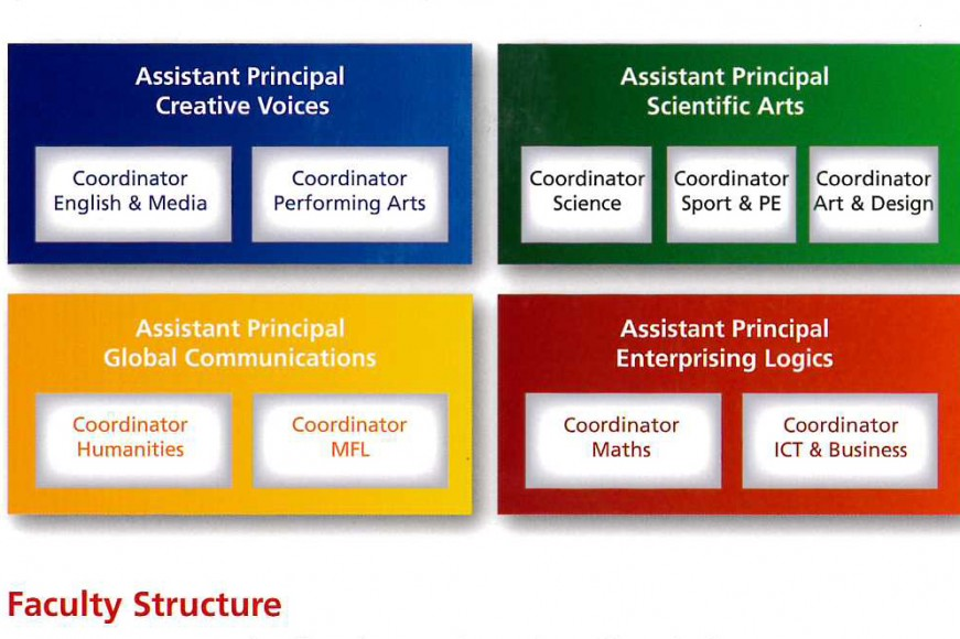 FACULTY STRUCTURE - UPDATED SEPT 15