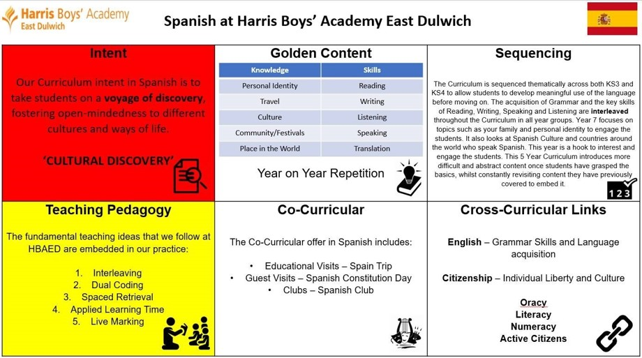 Spanish curriculum overview