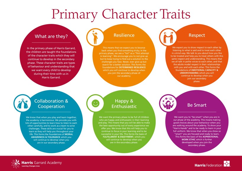 24298 Harris Garrard Character Traits Display Boards Primary E1