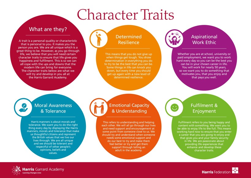 24298 Harris Garrard Character Traits Display Boards Secondary E1
