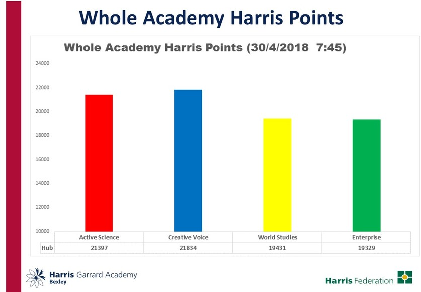 Whole acad points 1.5.18