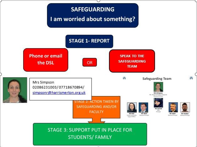 How to report   safeguarding