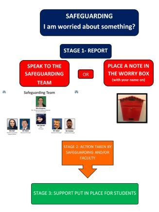 How to report   safeguarding for student