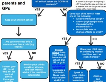 Should I send my child to school flowchart