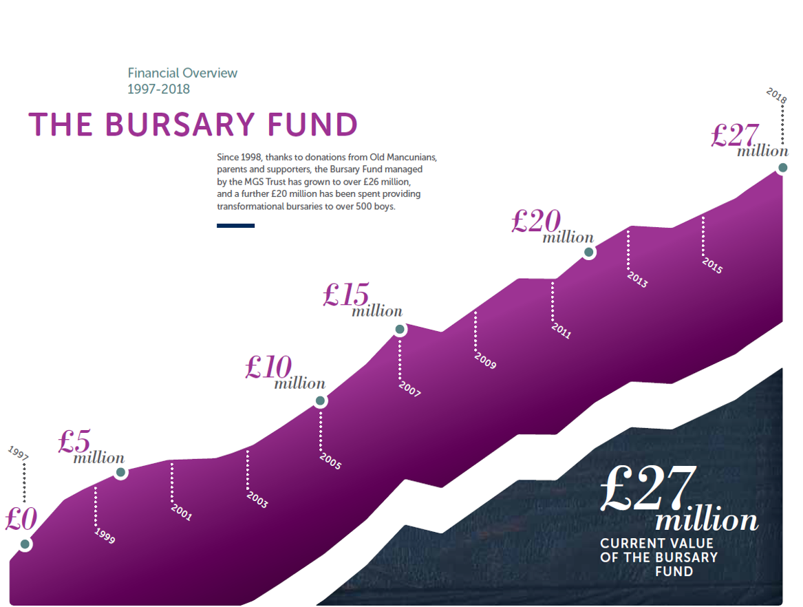 Bursary graph 2
