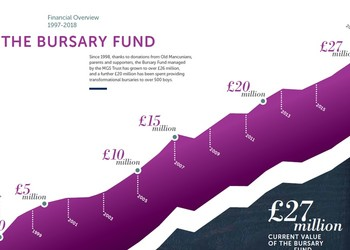 Old Mancunians support Bursary Fund