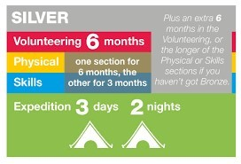 Dofe course length silver